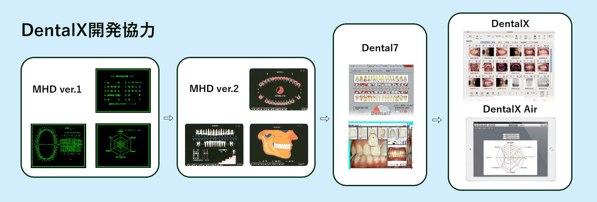 DentalX開発協力