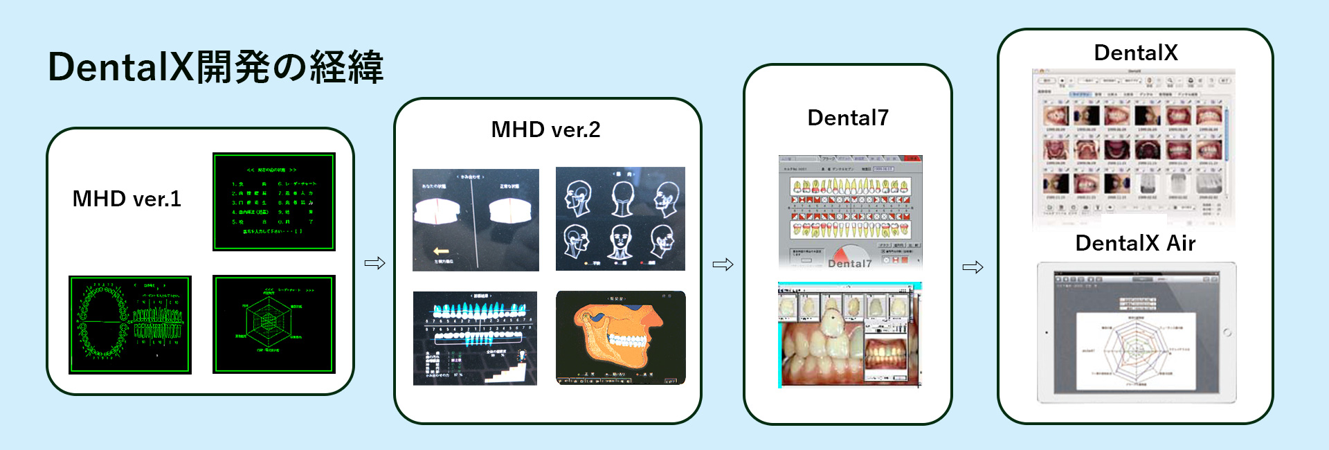 DentalX開発の経緯